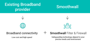 Broadband connectivity and web filtering with Smoothwall